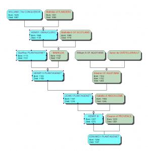 Edward I Plantagenet King's Ancestors diagram